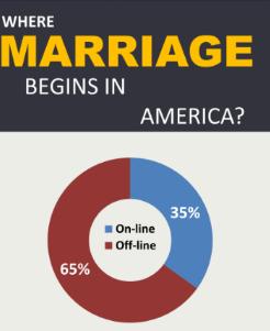 American Dating Websites